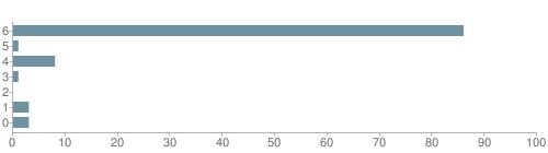 Chart?cht=bhs&chs=500x140&chbh=10&chco=6f92a3&chxt=x,y&chd=t:86,1,8,1,0,3,3&chm=t+86%,333333,0,0,10|t+1%,333333,0,1,10|t+8%,333333,0,2,10|t+1%,333333,0,3,10|t+0%,333333,0,4,10|t+3%,333333,0,5,10|t+3%,333333,0,6,10&chxl=1:|other|indian|hawaiian|asian|hispanic|black|white